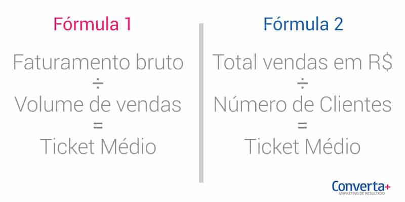 formulas calculo do ticket medio de vendas
