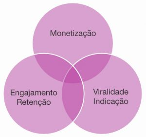 lifetime-value-marketing-b2b