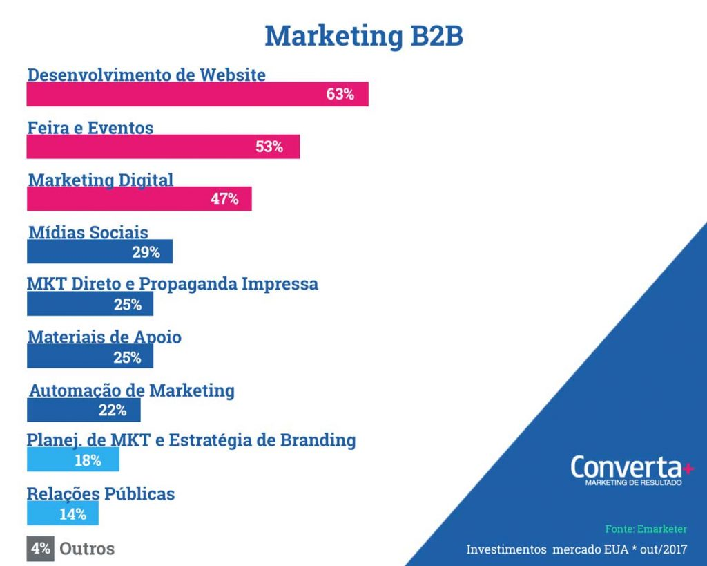 markting-digital-tendencias-b2b