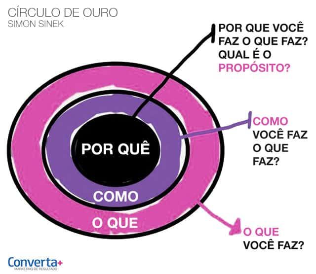 Ilustração demonstrando o circulo de ouro, que sem dúvidas deve estar presente no seu manual de vendas.
