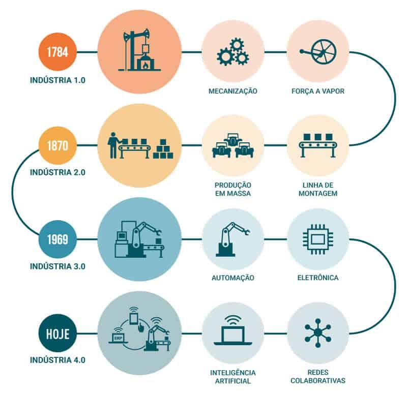 Gráfico das 4 revoluções industriais no mundo.