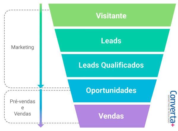 Representação gráfica de funil de vendas e marketing, sendo utilizado para exemplificar a função do pré-vendas.