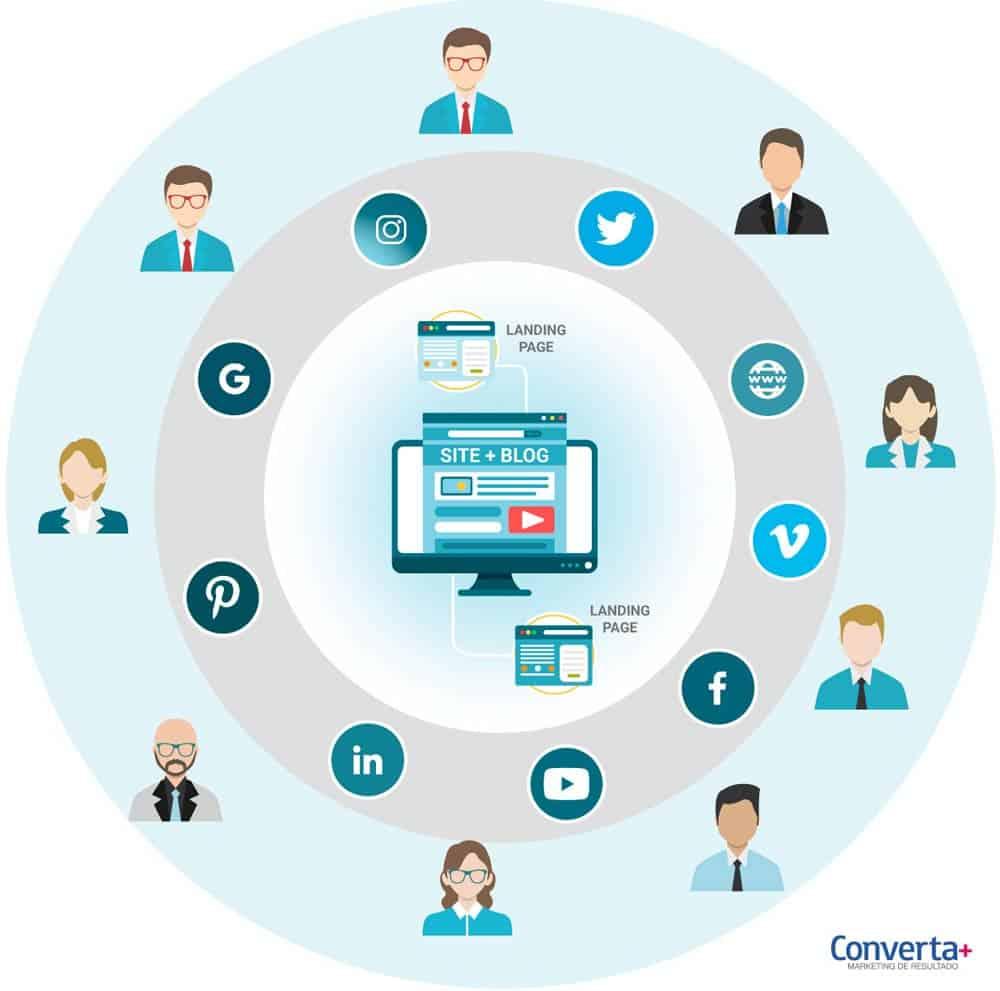 Ilustração colocando o site no centro da estratégia de marketing digital.