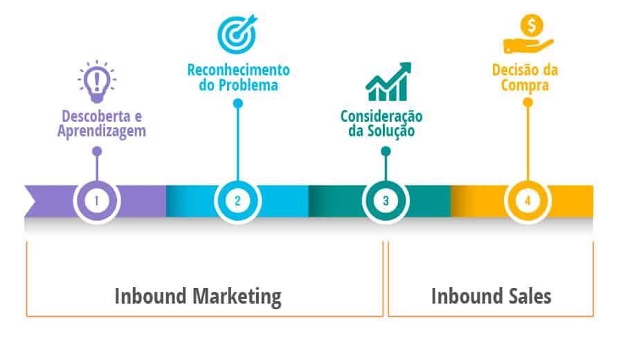 Ilustração da jornada de compra e a separação de tarefas entre o marketing e o comercial(Inbound Sales).