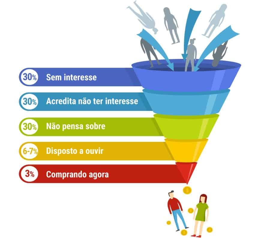 Como reduzir o ciclo de vendas entendendo a pirâmide de Chet Holmes.
