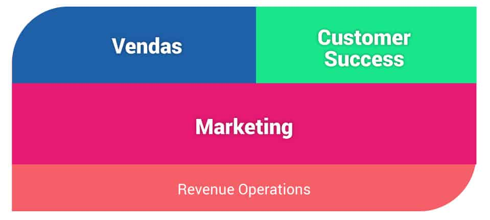Marketing Vendas E Customer Success Interagem Com Clientes Em Etapas Distintas Do Funil
